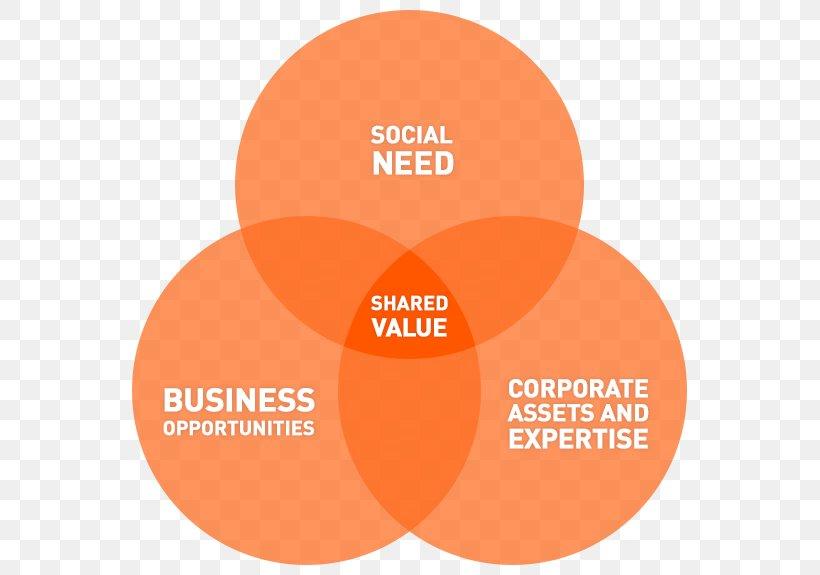 3 Strategi Bisnis dalam Menerapkan Creating Shared Value di Sebuah Perusahaan